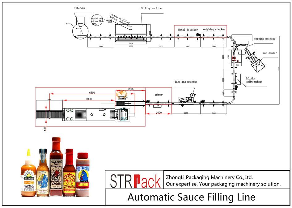 Automatische Saucenfülllinie